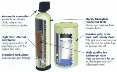 Facts About Water Softeners